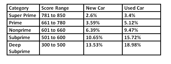Requirement of Credit Score for Car Finance Loan