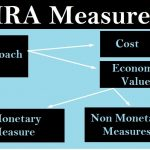 human resource accounting measures