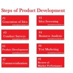 Steps of Product Development