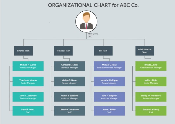 Different Organizational Charts
